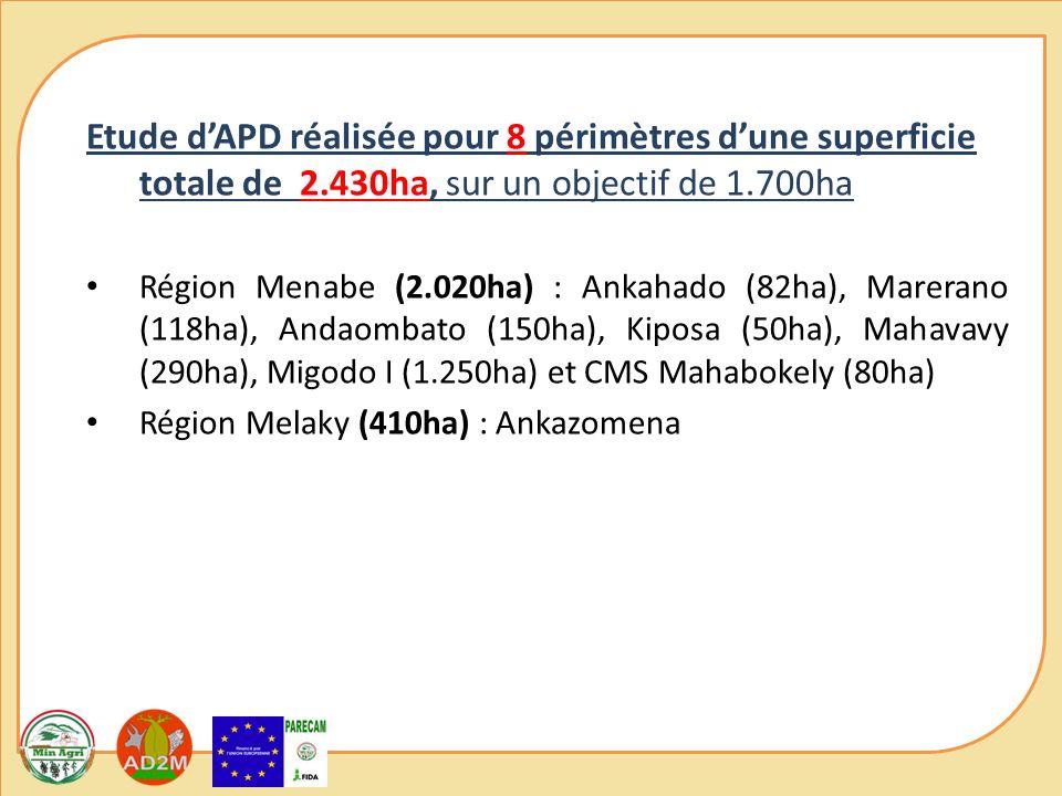 Etude dAPD réalisée pour 8 périmètres dune superficie totale de 2.430ha, sur un objectif de 1.700ha Région Menabe (2.020ha) : Ankahado (82ha), Marerano (118ha), Andaombato (150ha), Kiposa (50ha), Mahavavy (290ha), Migodo I (1.250ha) et CMS Mahabokely (80ha) Région Melaky (410ha) : Ankazomena