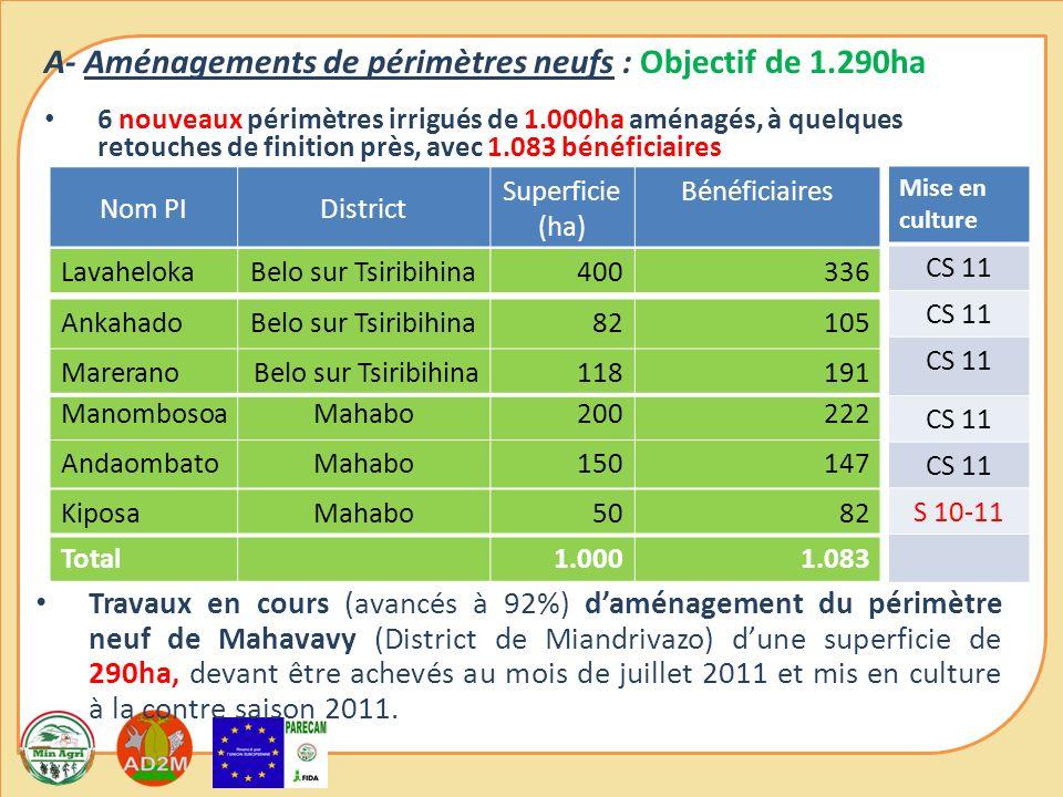 A- Aménagements de périmètres neufs : Objectif de 1.290ha 6 nouveaux périmètres irrigués de 1.000ha aménagés, à quelques retouches de finition près, avec 1.083 bénéficiaires Nom PIDistrict Superficie (ha) Bénéficiaires ManombosoaMahabo200222 AnkahadoBelo sur Tsiribihina82105 LavahelokaBelo sur Tsiribihina400336 AndaombatoMahabo150147 KiposaMahabo5082 Total1.0001.083 MareranoBelo sur Tsiribihina118191 Travaux en cours (avancés à 92%) daménagement du périmètre neuf de Mahavavy (District de Miandrivazo) dune superficie de 290ha, devant être achevés au mois de juillet 2011 et mis en culture à la contre saison 2011.