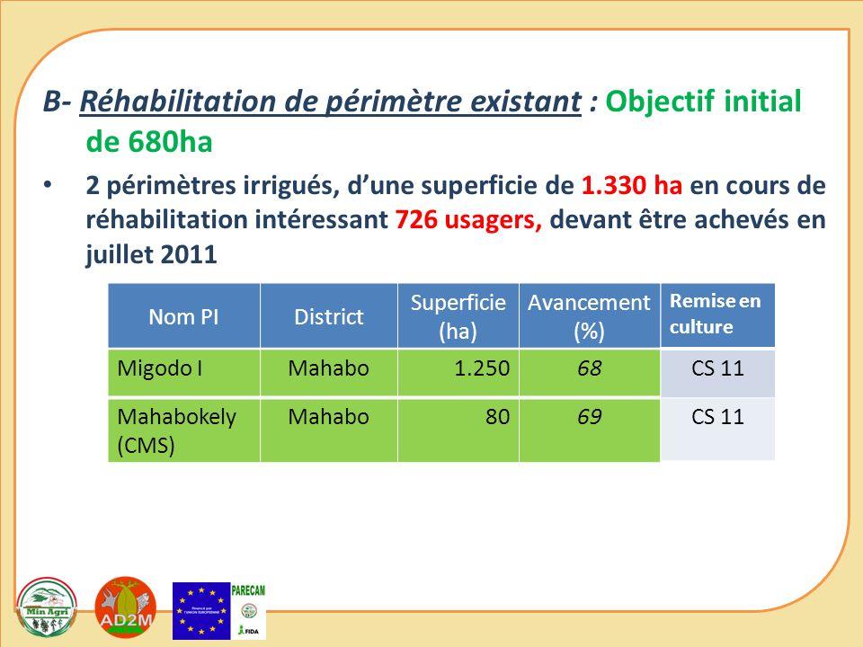 B- Réhabilitation de périmètre existant : Objectif initial de 680ha 2 périmètres irrigués, dune superficie de 1.330 ha en cours de réhabilitation intéressant 726 usagers, devant être achevés en juillet 2011 Nom PIDistrict Superficie (ha) Avancement (%) Mahabokely (CMS) Mahabo8069 Migodo IMahabo1.25068 Remise en culture CS 11