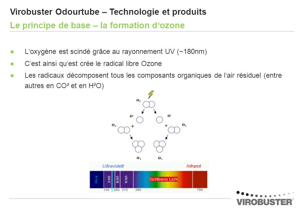Loxygène est scindé grâce au rayonnement UV (~180nm) Cest ainsi quest crée le radical libre Ozone Les radicaux décomposent tous les composants organiq