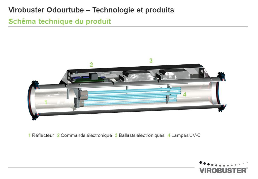 1 Réflecteur 2 Commande électronique 3 Ballasts électroniques 4 Lampes UV-C Virobuster Odourtube – Technologie et produits Schéma technique du produit