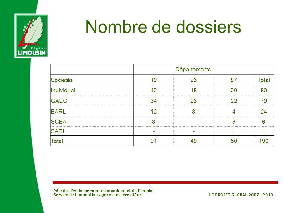 Pôle du développement économique et de lemploi Service de lanimation agricole et forestière LE PROJET GLOBAL 2007 - 2013 Nombre de dossiers Départemen