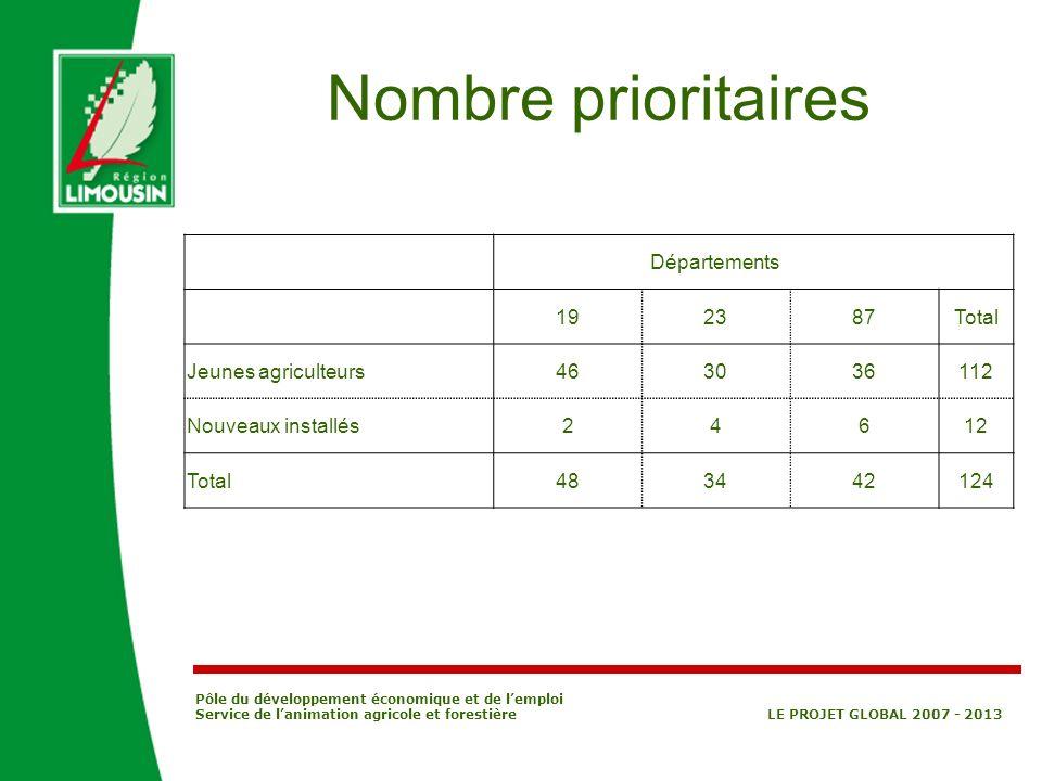 Pôle du développement économique et de lemploi Service de lanimation agricole et forestière LE PROJET GLOBAL 2007 - 2013 Nombre prioritaires Départeme