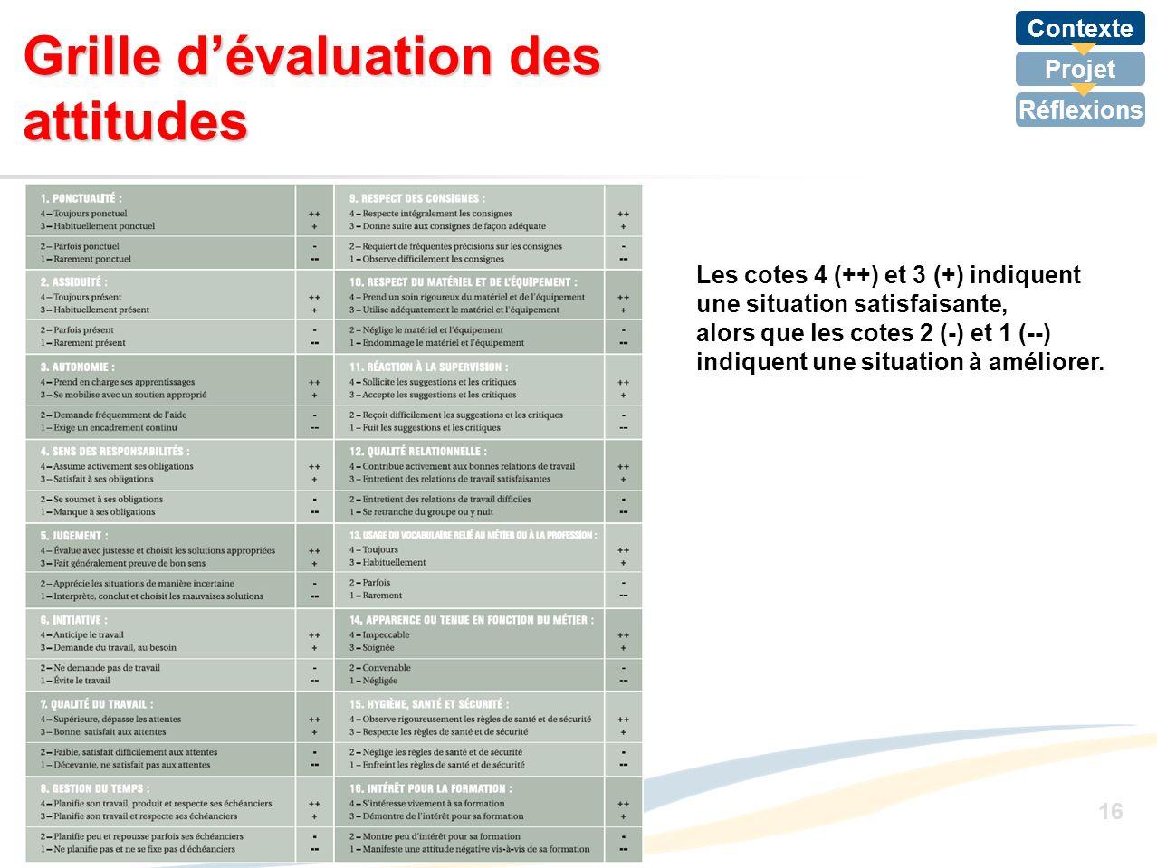 Contexte Projet Réflexions 16 Grille dévaluation des attitudes Les cotes 4 (++) et 3 (+) indiquent une situation satisfaisante, alors que les cotes 2