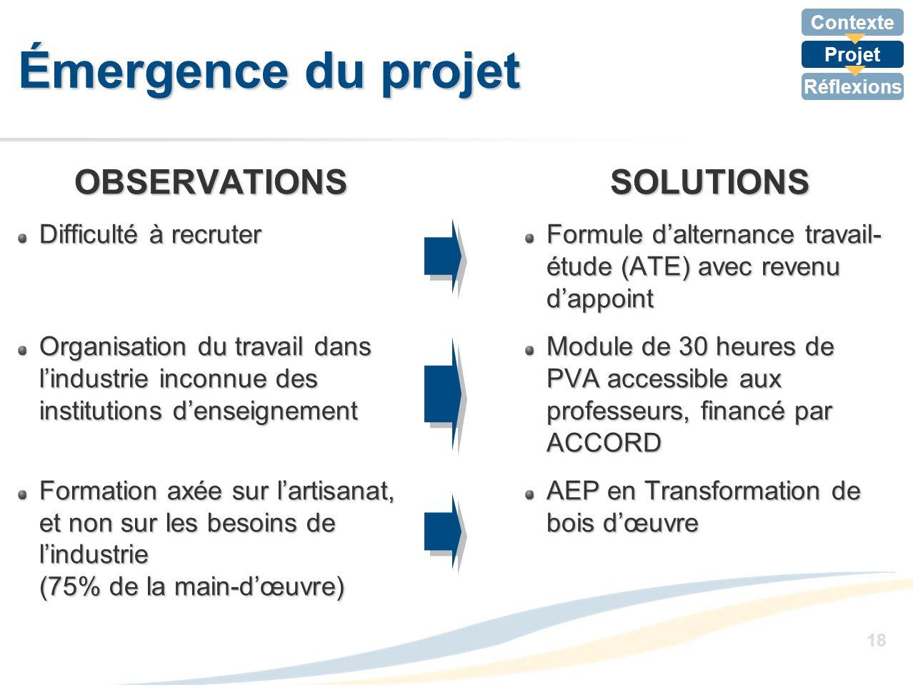 Contexte Projet Réflexions 18 Émergence du projet OBSERVATIONS Difficulté à recruter Organisation du travail dans lindustrie inconnue des institutions