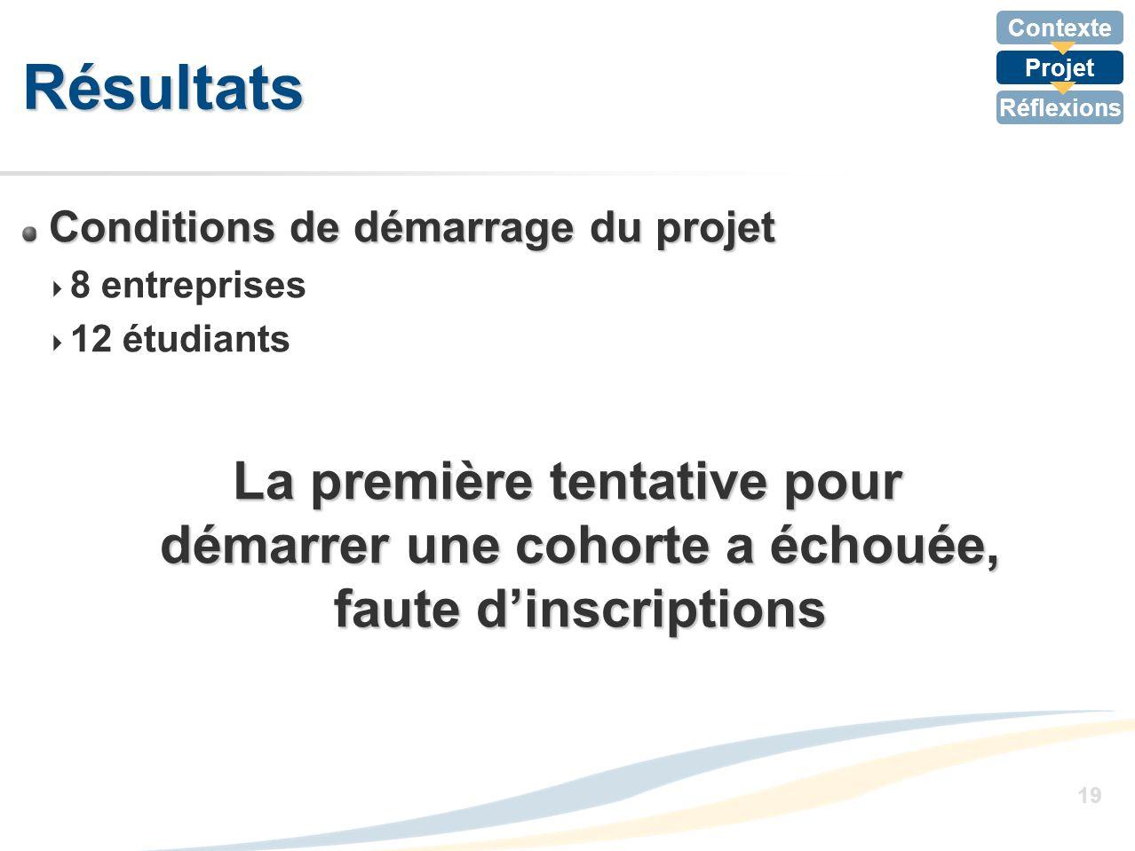 Contexte Projet Réflexions 19 Résultats Conditions de démarrage du projet 8 entreprises 12 étudiants La première tentative pour démarrer une cohorte a