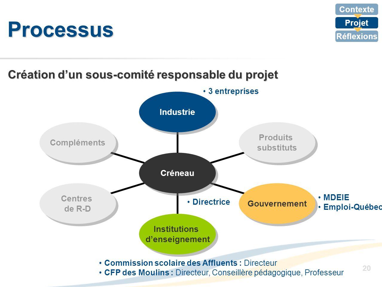Contexte Projet Réflexions 20 Processus Création dun sous-comité responsable du projet MDEIE Emploi-Québec 3 entreprises Commission scolaire des Afflu