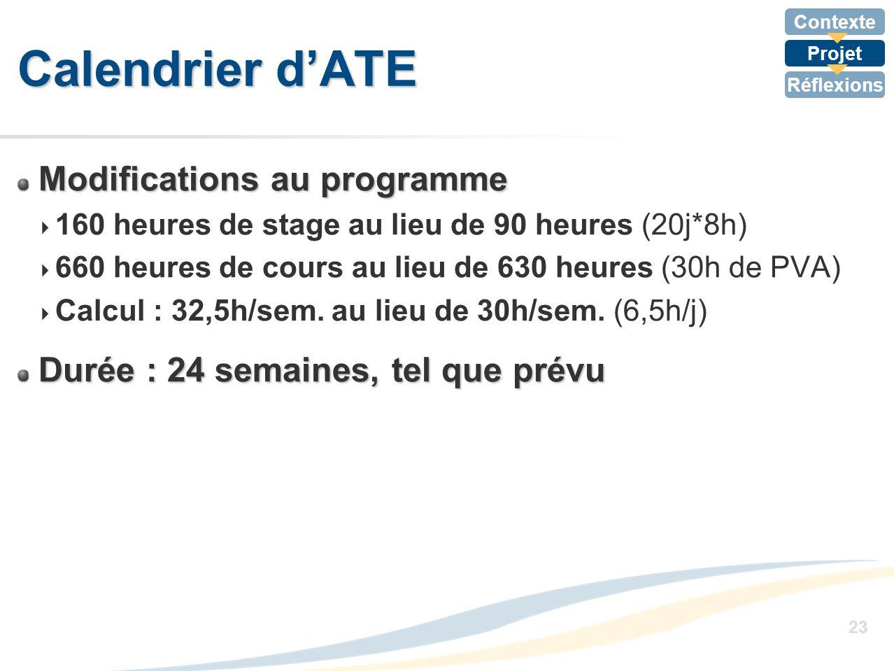 Contexte Projet Réflexions 23 Calendrier dATE Modifications au programme 160 heures de stage au lieu de 90 heures (20j*8h) 660 heures de cours au lieu