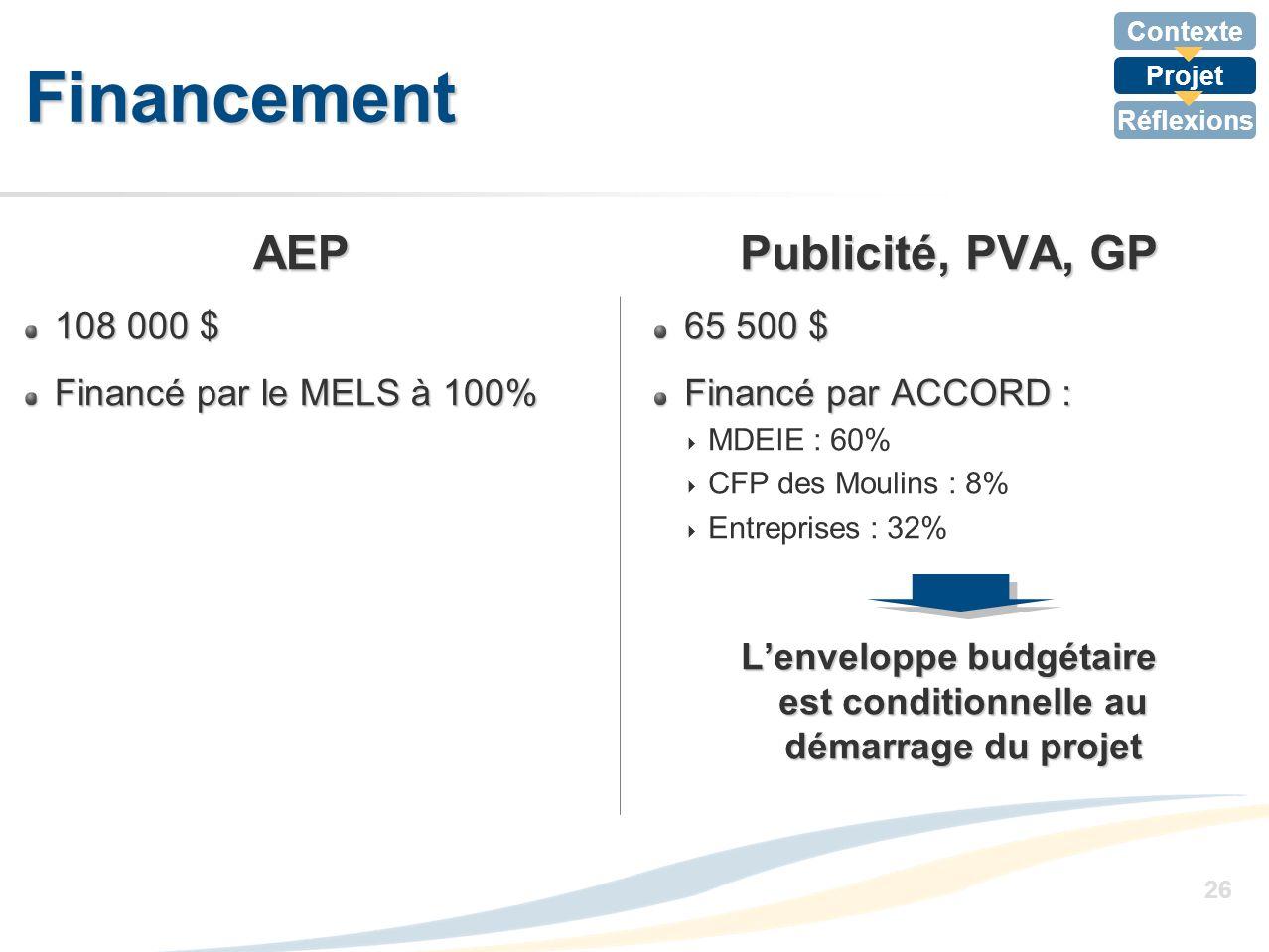Contexte Projet Réflexions 26 Financement AEP 108 000 $ Financé par le MELS à 100% Publicité, PVA, GP 65 500 $ Financé par ACCORD : MDEIE : 60% CFP de
