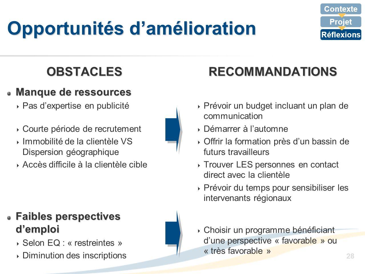 Contexte Projet Réflexions 28 Opportunités damélioration OBSTACLES Manque de ressources Pas dexpertise en publicité Courte période de recrutement Immo