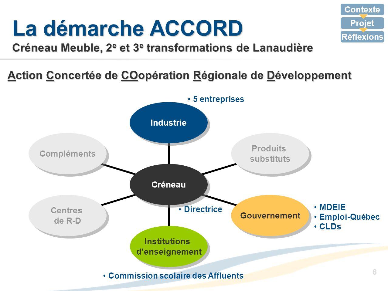 Contexte Projet Réflexions 6 Action Concertée de COopération Régionale de Développement La démarche ACCORD Créneau Meuble, 2 e et 3 e transformations
