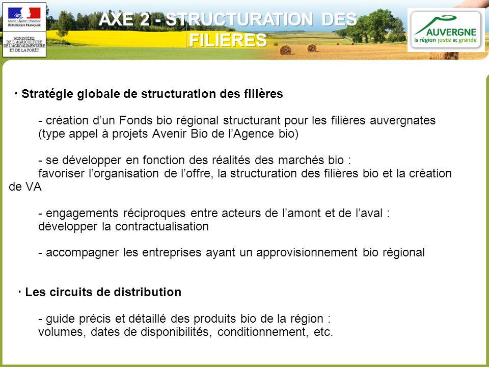 Stratégie globale de structuration des filières - création dun Fonds bio régional structurant pour les filières auvergnates (type appel à projets Aven