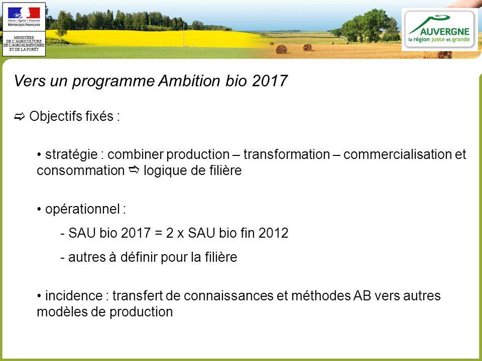 Vers un programme Ambition bio 2017 Objectifs fixés : stratégie : combiner production – transformation – commercialisation et consommation logique de