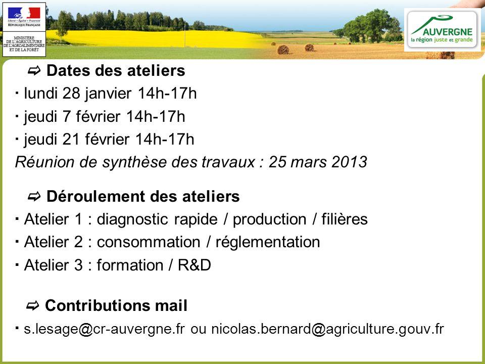 Dates des ateliers lundi 28 janvier 14h-17h jeudi 7 février 14h-17h jeudi 21 février 14h-17h Réunion de synthèse des travaux : 25 mars 2013 Déroulemen