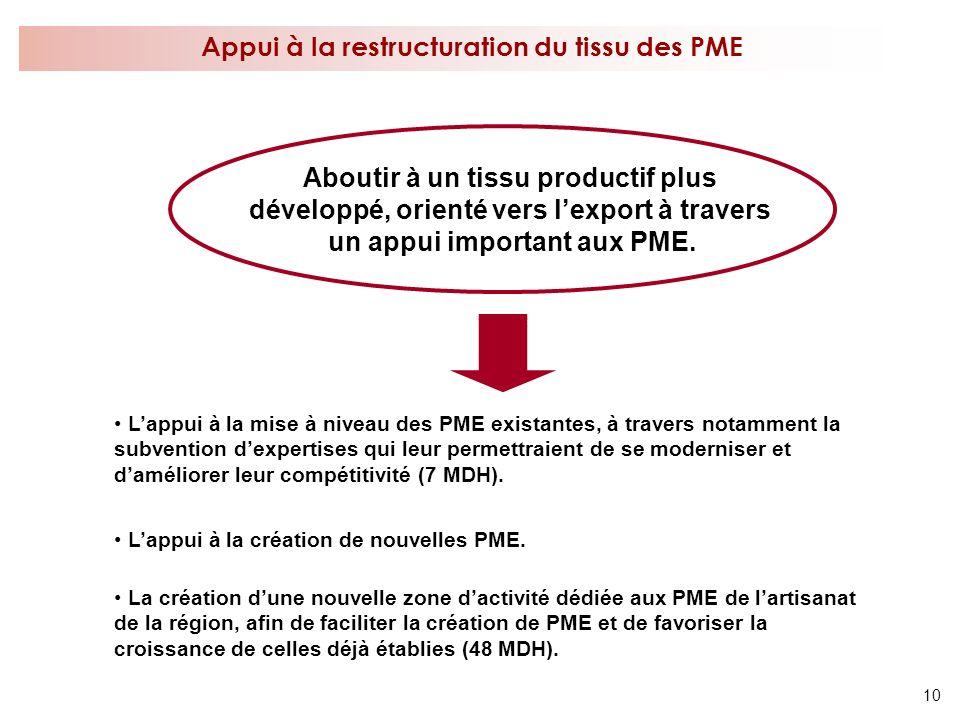 10 Appui à la restructuration du tissu des PME Aboutir à un tissu productif plus développé, orienté vers lexport à travers un appui important aux PME.