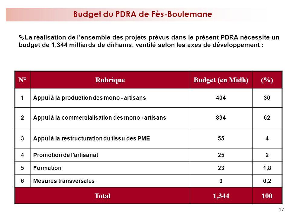 17 Budget du PDRA de Fès-Boulemane La réalisation de lensemble des projets prévus dans le présent PDRA nécessite un budget de 1,344 milliards de dirha