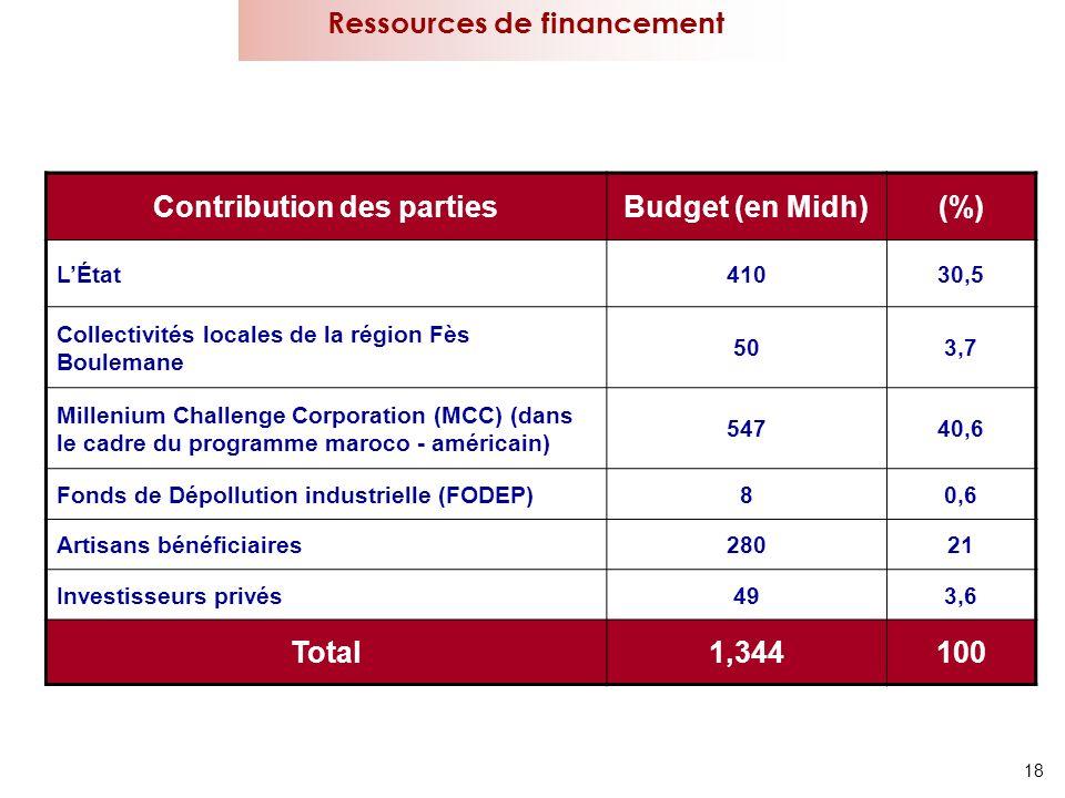 18 Ressources de financement Contribution des partiesBudget (en Midh)(%) LÉtat41030,5 Collectivités locales de la région Fès Boulemane 503,7 Millenium