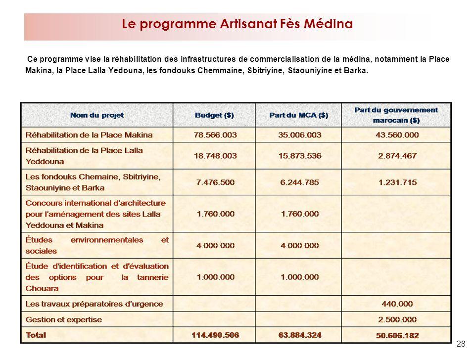 28 Ce programme vise la réhabilitation des infrastructures de commercialisation de la médina, notamment la Place Makina, la Place Lalla Yedouna, les f
