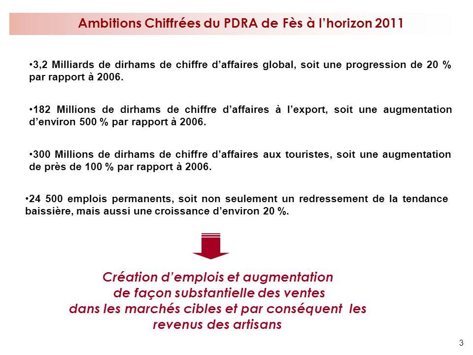 3 Ambitions Chiffrées du PDRA de Fès à lhorizon 2011 24 500 emplois permanents, soit non seulement un redressement de la tendance baissière, mais auss