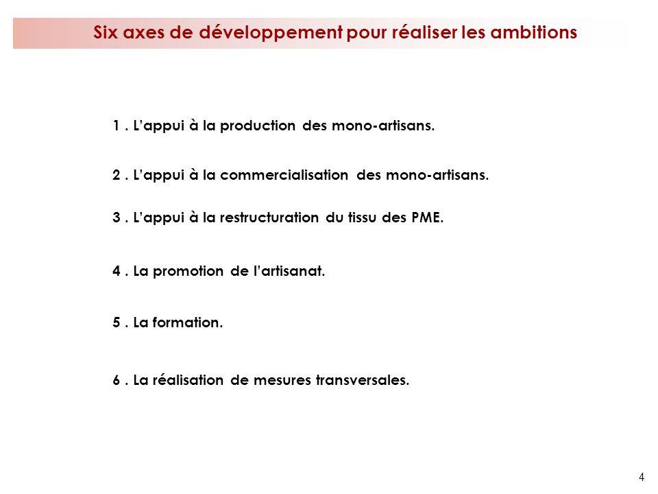 4 Six axes de développement pour réaliser les ambitions 1. Lappui à la production des mono-artisans. 2. Lappui à la commercialisation des mono-artisan