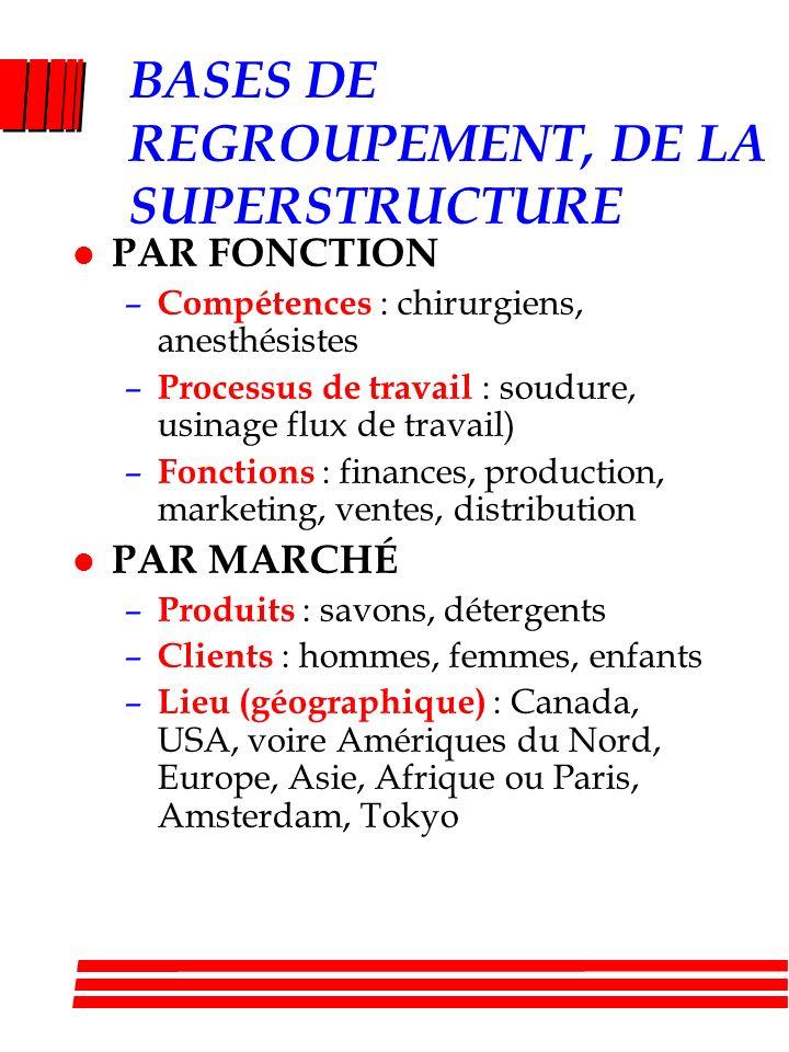 SUPERSTRUCTURE l Créer une supervision commune: le groupe de travail l Pour se partager certaines ressources (espace, équipements) l Pour mesurer la p