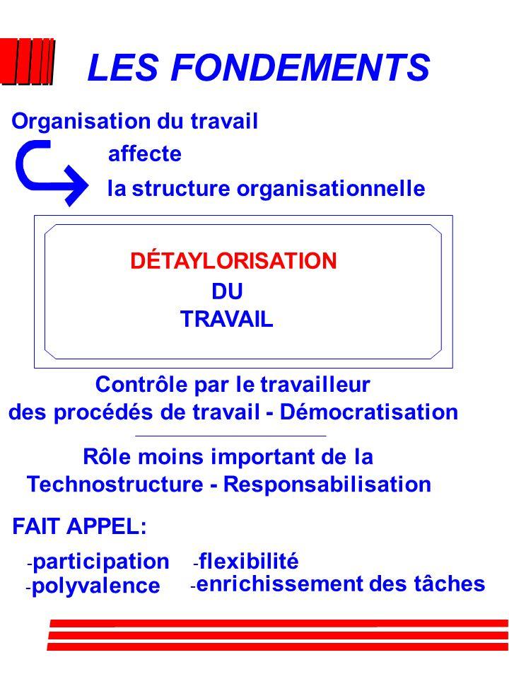 QUESTION Sur quels principes sont fondées les nouvelles formes d'organisation du travail?
