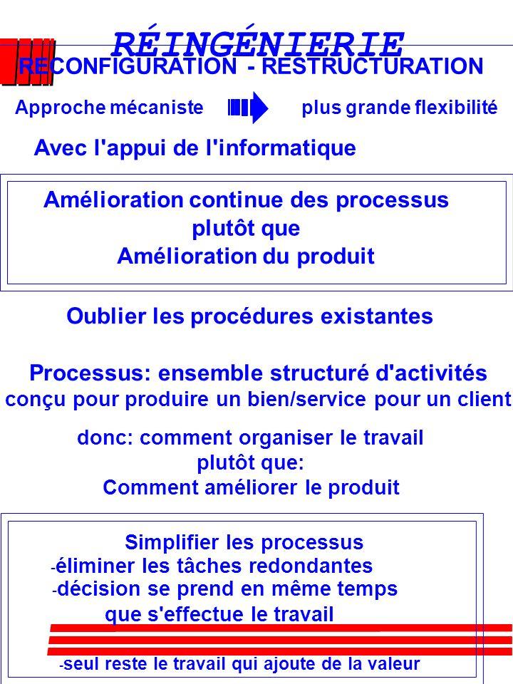 INGÉNIERIE SIMULTANÉE (Denis Proulx) C'est une approche systématique et multidisciplinaire intégrant simultané- ment les différentes phases de dévelop