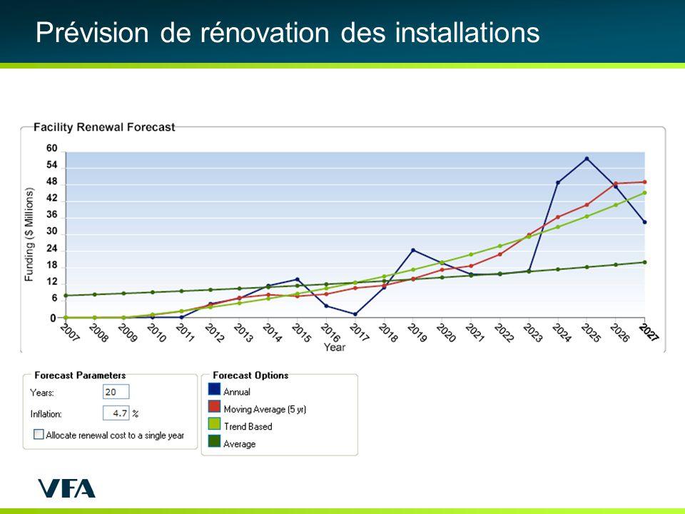 Prévision de rénovation des installations