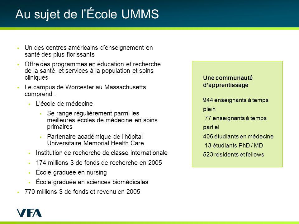 Les installations dUMMS Quatre bâtiments, au total 1 744 427 pieds carrés École de médecine 905 000 p.c.