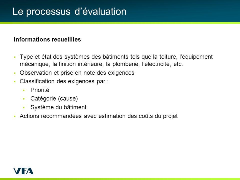 Le processus dévaluation Informations recueillies Type et état des systèmes des bâtiments tels que la toiture, léquipement mécanique, la finition intérieure, la plomberie, lélectricité, etc.