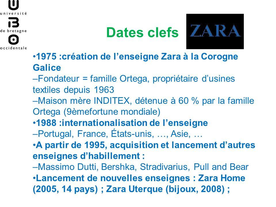 Dates clefs 1975 :création de lenseigne Zara à la Corogne Galice –Fondateur = famille Ortega, propriétaire dusines textiles depuis 1963 –Maison mère I