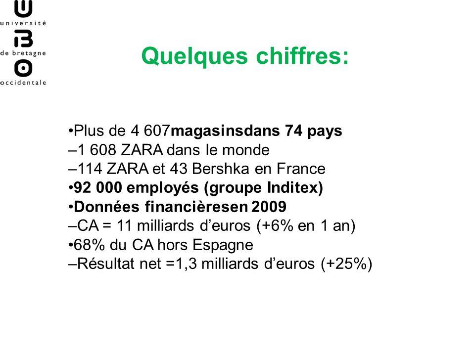 Quelques chiffres: Plus de 4 607magasinsdans 74 pays –1 608 ZARA dans le monde –114 ZARA et 43 Bershka en France 92 000 employés (groupe Inditex) Donn