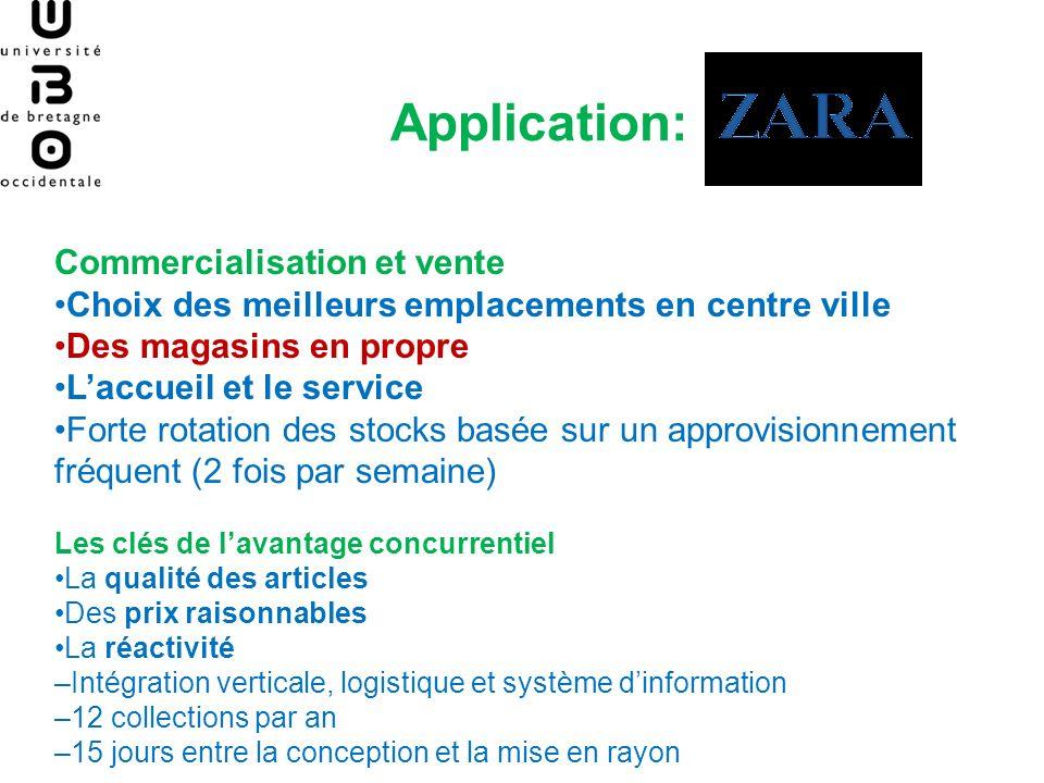 Application: Commercialisation et vente Choix des meilleurs emplacements en centre ville Des magasins en propre Laccueil et le service Forte rotation