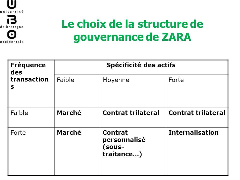 Le choix de la structure de gouvernance de ZARA Fréquence des transaction s Spécificité des actifs FaibleMoyenneForte FaibleMarchéContrat trilateral F