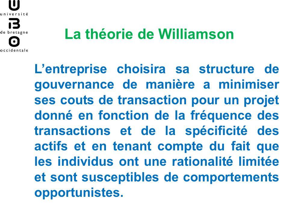 La théorie de Williamson Lentreprise choisira sa structure de gouvernance de manière a minimiser ses couts de transaction pour un projet donné en fonc