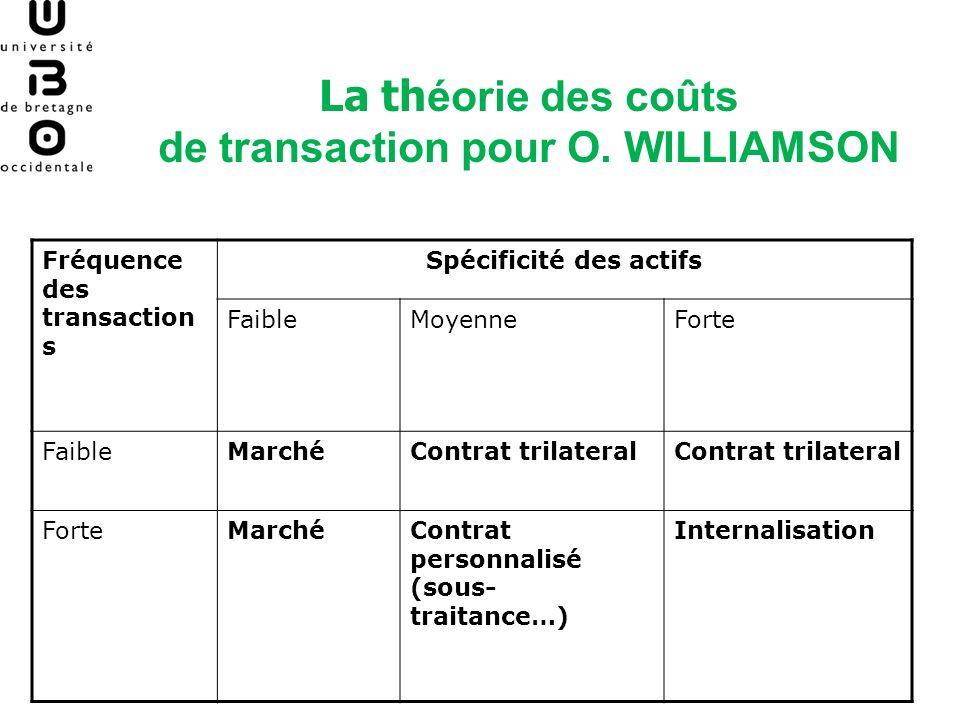 La th éorie des coûts de transaction pour O. WILLIAMSON Fréquence des transaction s Spécificité des actifs FaibleMoyenneForte FaibleMarchéContrat tril