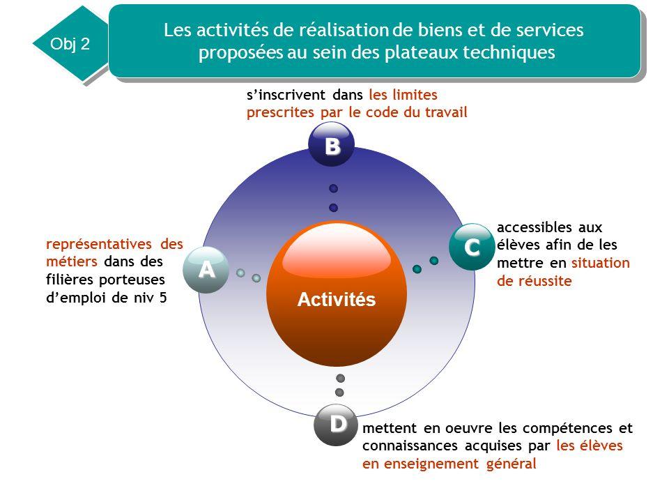 Activités B C D A sinscrivent dans les limites prescrites par le code du travail accessibles aux élèves afin de les mettre en situation de réussite me