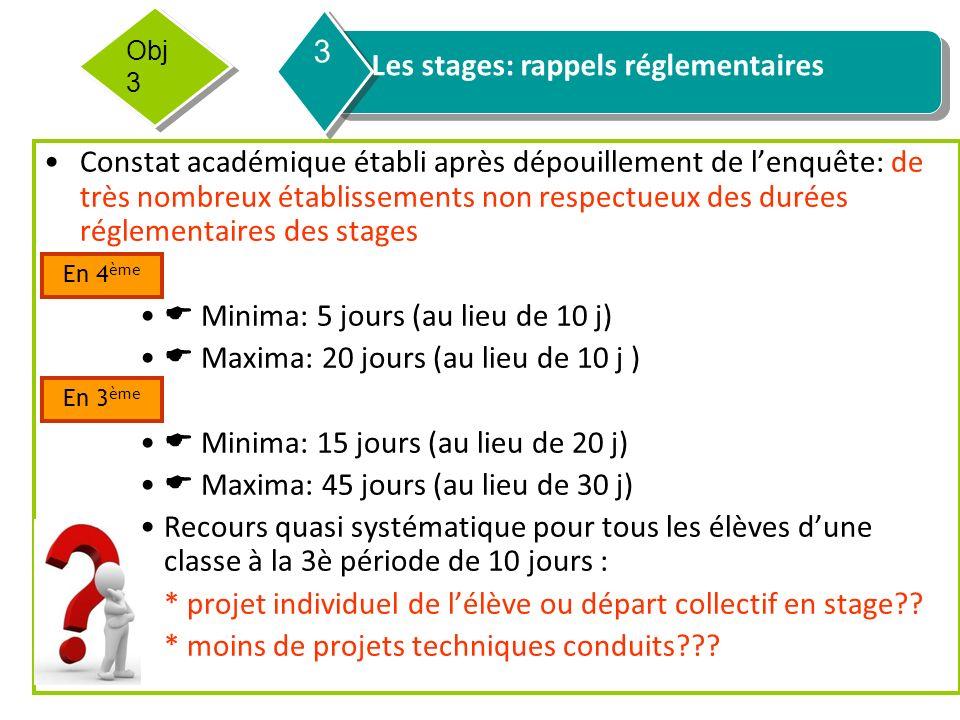 Les stages: rappels réglementaires 3 Obj 3 Constat académique établi après dépouillement de lenquête: de très nombreux établissements non respectueux