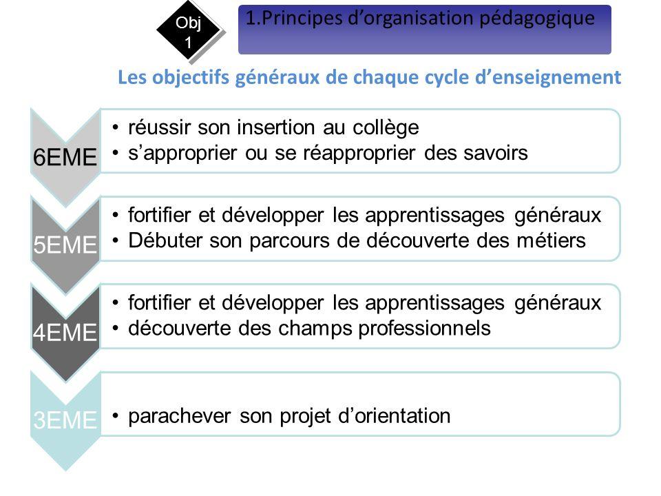 Les objectifs généraux de chaque cycle denseignement 6EME réussir son insertion au collège sapproprier ou se réapproprier des savoirs 5EME fortifier e