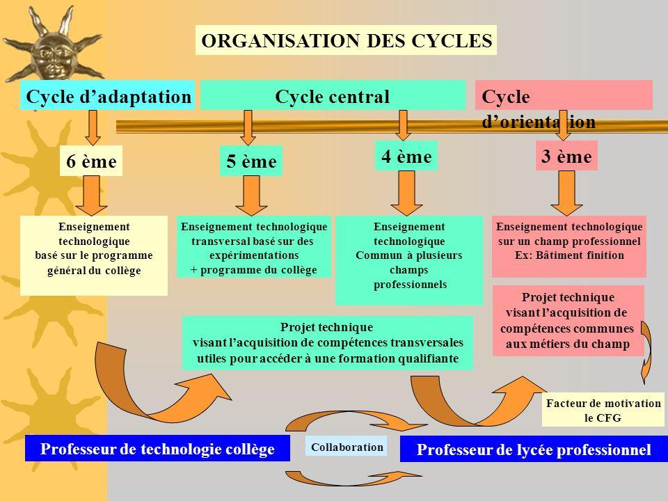 ORGANISATION DES CYCLES Cycle dadaptation Enseignement technologique basé sur le programme général du collège Cycle central Enseignement technologique