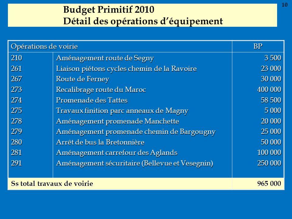 Budget Primitif 2010 Détail des opérations déquipement Opérations de voirie BP 210261267273274275278279280281291 Aménagement route de Segny Liaison pi
