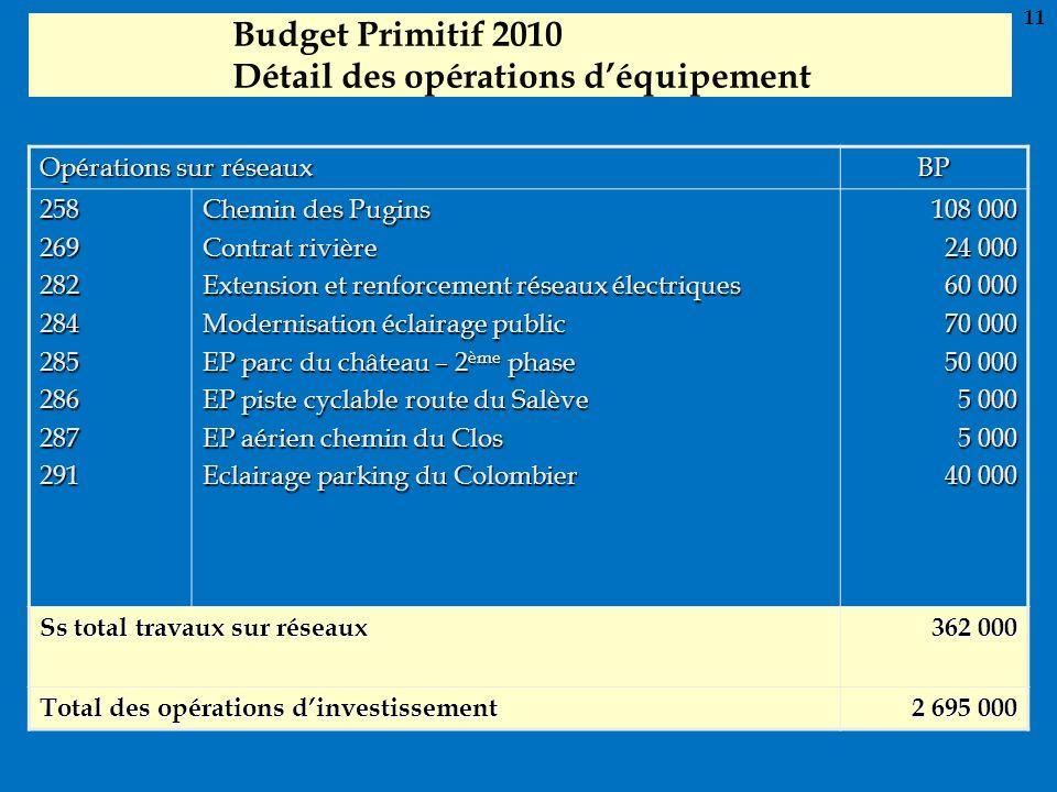Budget Primitif 2010 Détail des opérations déquipement Opérations sur réseaux BP 258269282284285286287291 Chemin des Pugins Contrat rivière Extension