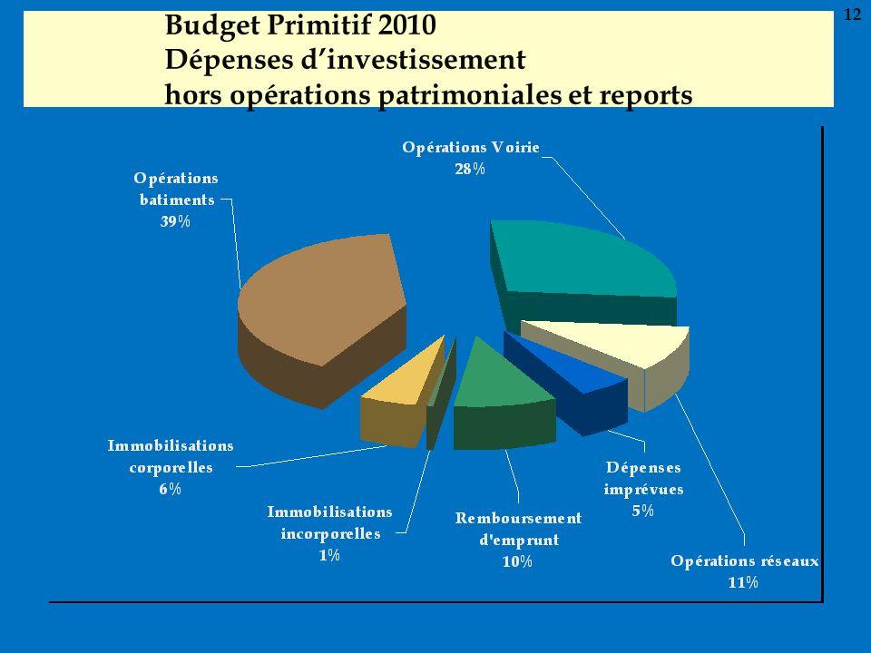 Budget Primitif 2010 Dépenses dinvestissement hors opérations patrimoniales et reports 12