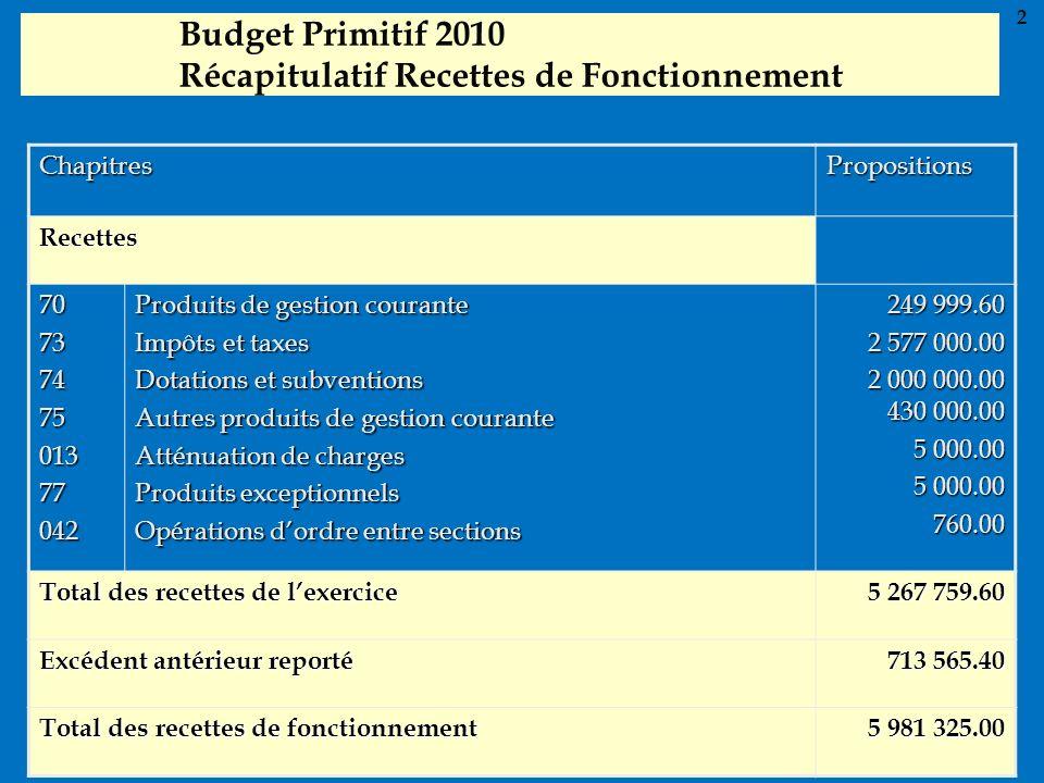 Budget Primitif 2010 Récapitulatif Recettes de Fonctionnement ChapitresPropositions Recettes 7073747501377042 Produits de gestion courante Impôts et t