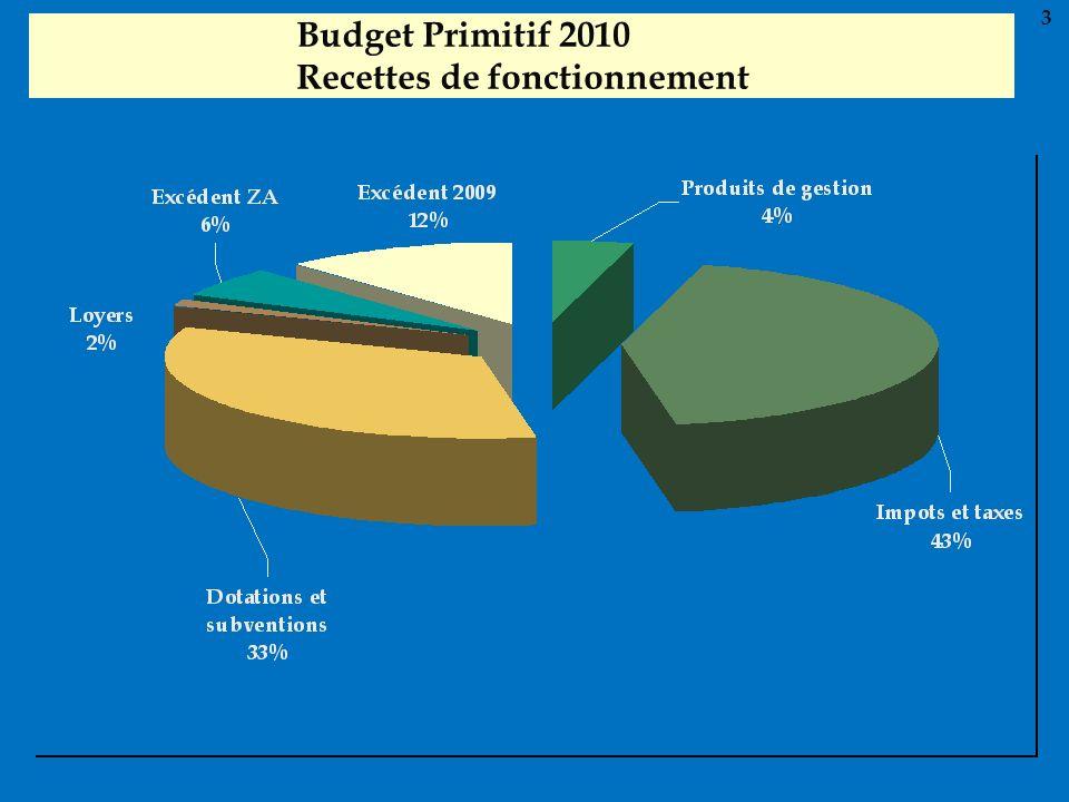 Budget Primitif 2010 Recettes de fonctionnement 3