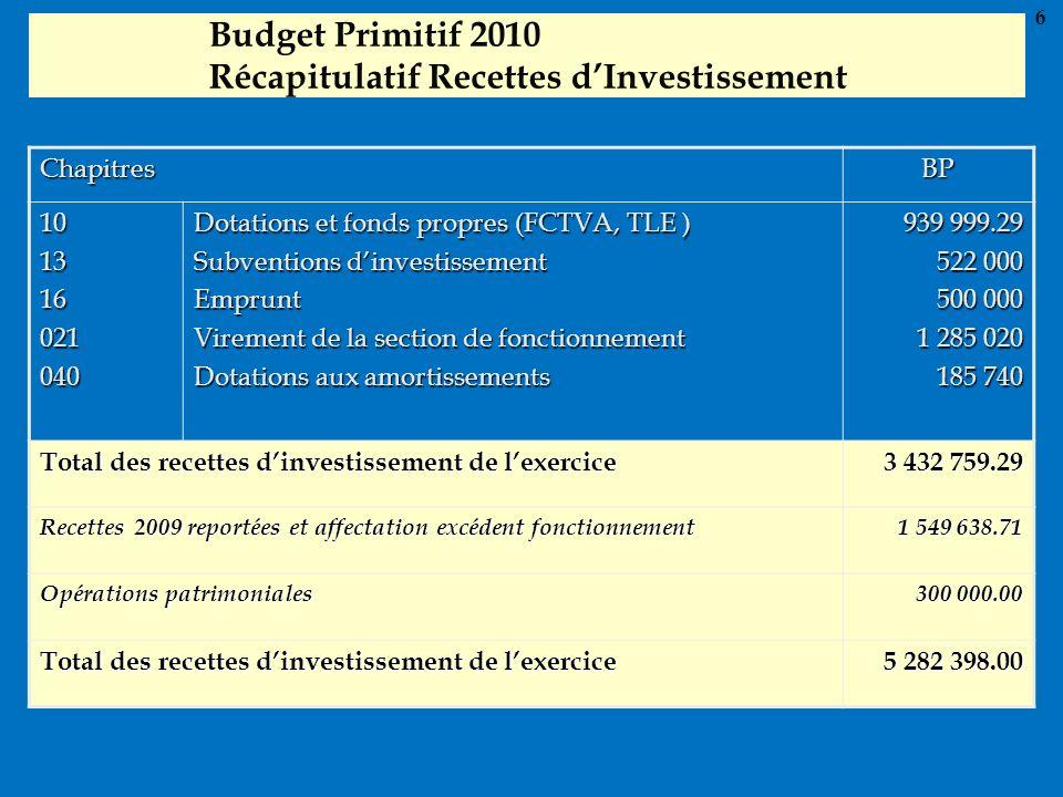 Budget Primitif 2010 Récapitulatif Recettes dInvestissement ChapitresBP 101316021040 Dotations et fonds propres (FCTVA, TLE ) Subventions dinvestissem