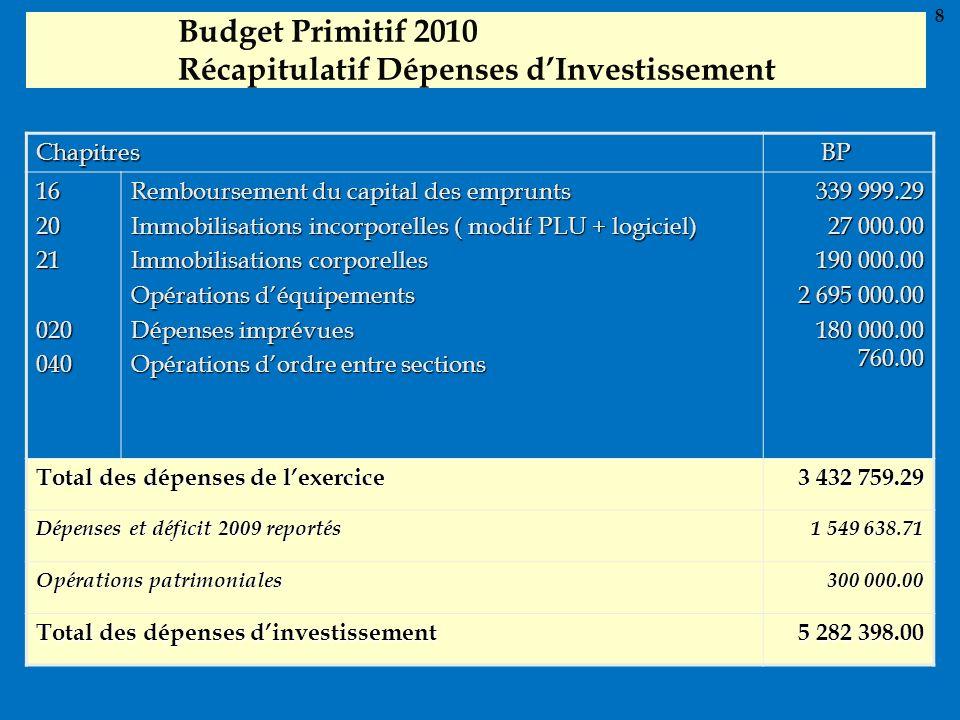 Budget Primitif 2010 Récapitulatif Dépenses dInvestissement Chapitres BP BP 162021020040 Remboursement du capital des emprunts Immobilisations incorpo