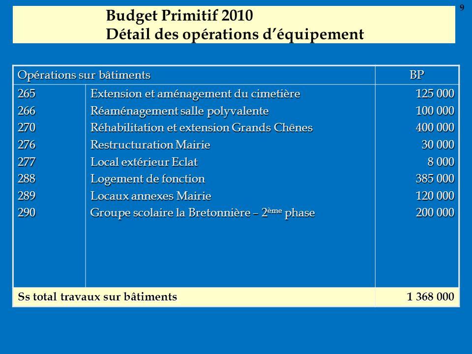 Budget Primitif 2010 Détail des opérations déquipement Opérations sur bâtiments BP 265266270276277288289290 Extension et aménagement du cimetière Réam