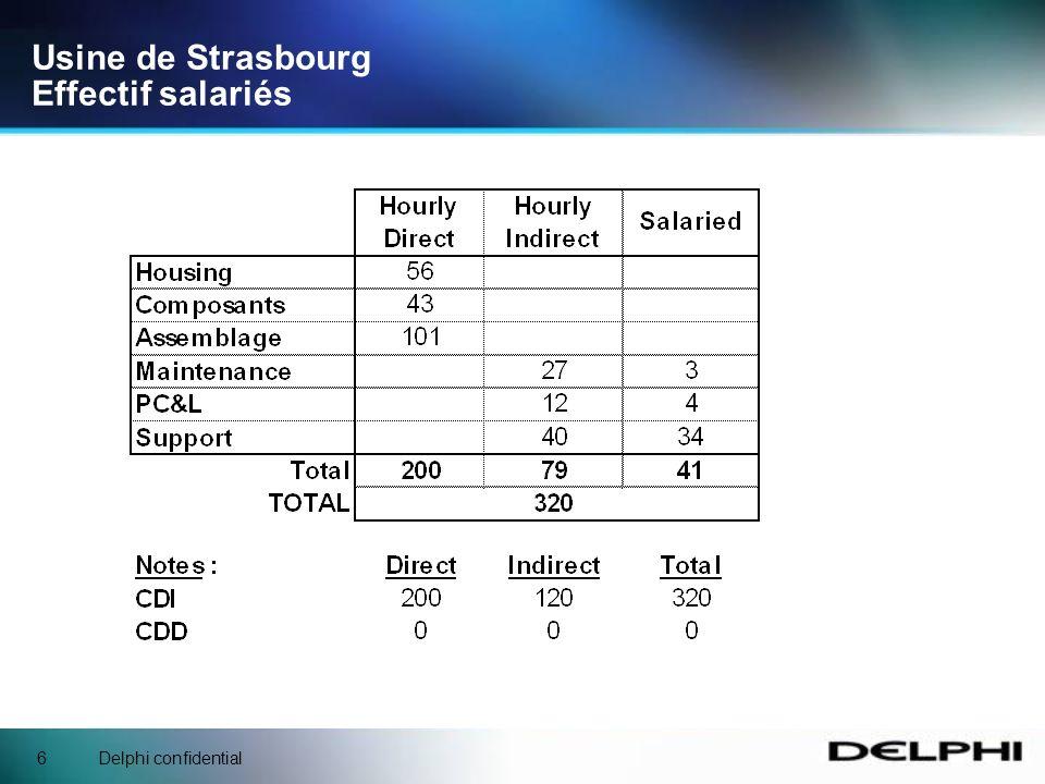 Delphi confidential5 ISO 9002 en Novembre 1994 QS 9000 en Avril 1997 ISO 14001 en Mai 1998 (Re-certifiée en Mai 2001 et Août 2004 et Décembre 2007) VDA-6 en Octobre 1999 ISO TS 16949 en Février 2001 -Juillet 2004 - Octobre 2007 – Mars 2009 Usine de Strasbourg Certifications Qualité
