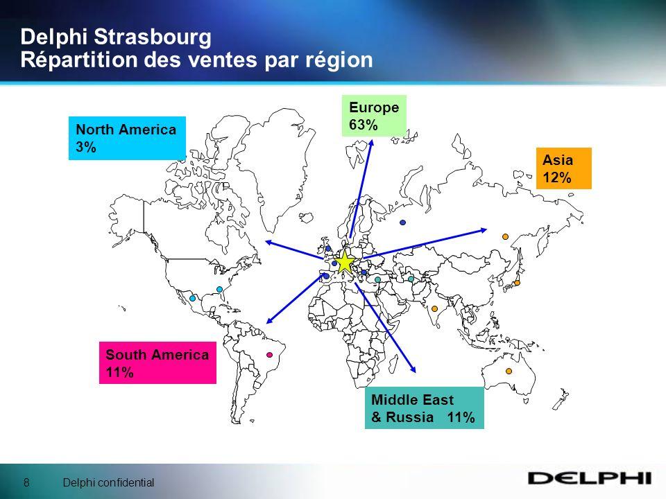 Delphi confidential8 Delphi Strasbourg Répartition des ventes par région North America 3% South America 11% Asia 12% Europe 63% Middle East & Russia 11%